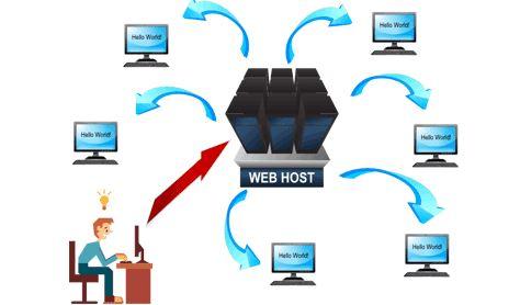 Hosting là gì? Những lưu ý khi chọn mua hosting để thiết kế web